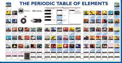 Periodic Table Of Elements Science poster| theposterdepot.com