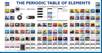 Periodic Table Of Elements Poster 16