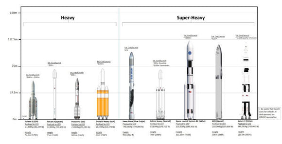 Aviation and Transportation Posters, rocket sizes chart