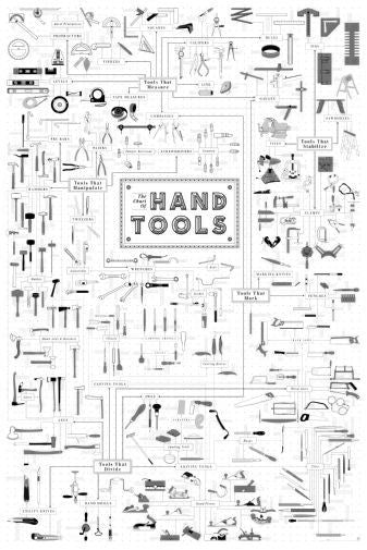 Hand Tools Reference Chart Poster Black and White Mini Poster 11