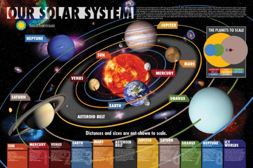 Our Solar System Educational Diagram 24x36 Poster