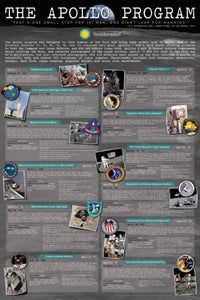 The Apollo Program Historical Timeline 24x36 Poster
