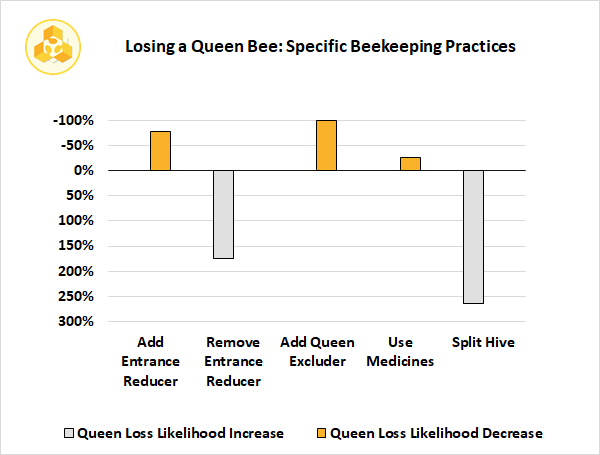 Losing a Queen Bee: Specific Beekeeping Practices
