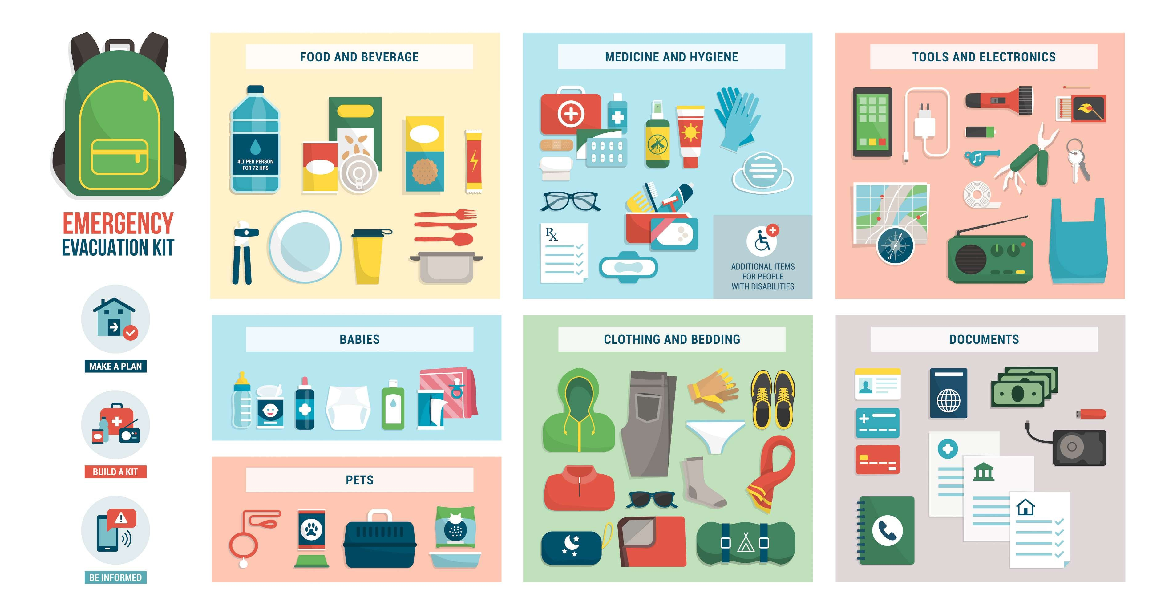 Breakdown of essential items one should have in their emergency kit including food, water, power, and tools.
