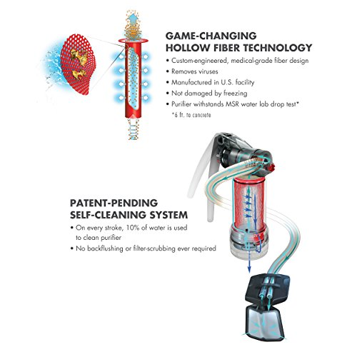 The hollow fiber technoloy that removes viruses and the patent pending self cleaning system of the MSR Guardian water purifying filtration system.