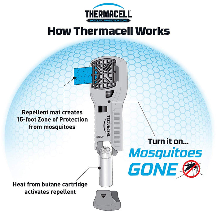 Thermacell MR300 (NEW VERSION 2019) Mosquito Area Repellent  (Bonus Pack)
