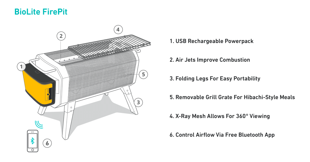 Diagram of the BioLite FirePit with descriptions: '1.Usb Rechargeable Powerpack' '2.Air Jets Improve Combustion' '3.Folding Legs For Easy Portability' '5. Removable Grill Grate for Hibachi-Style Meals' '4.X-Ray Mesh Allows for 360 Viewing' '6. Control Airflow via Free Bluetooth App.'