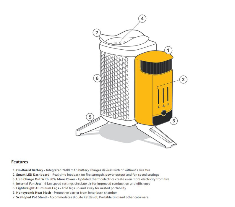 "Diagram of the BioLite CampStove 2 with numbered areas. Each numbered area is explained in an ordered list below: ""on-board battery' 'smart led dashboard' 'usb charge out with 50% more power' 'Internal Jet Fans' 'Lightweight Aluminum Legs' 'Honeycomb heat mesh' 'scalloped pot stand.'"