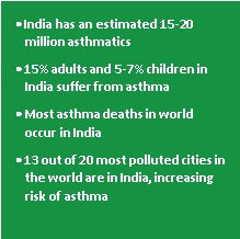Statics on Asthma in India