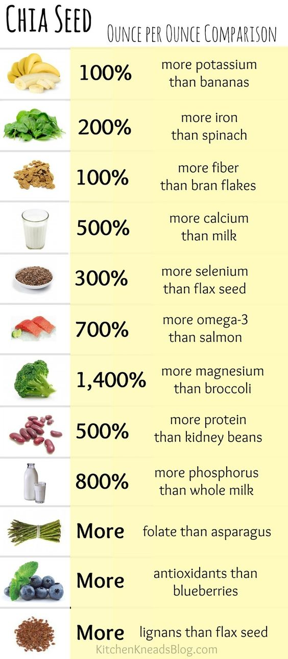Chia Seed Comparison Sheet