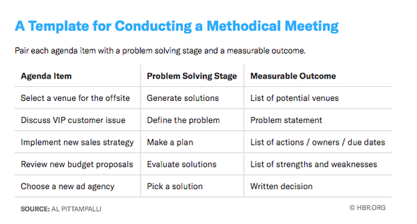 A Template for Conducting a Methodical Meeting