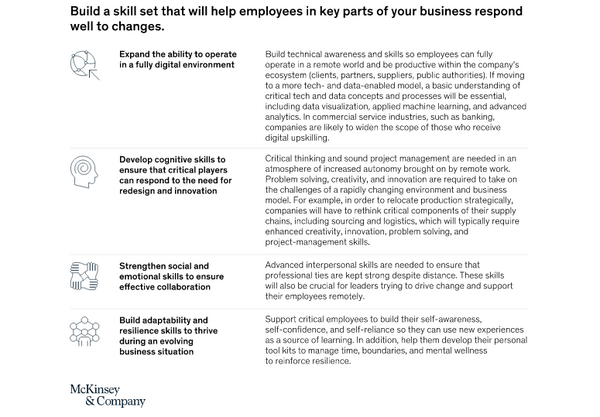 Building employee skill sets