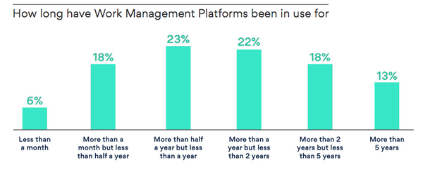 How long have Work Management Platforms been in use for
