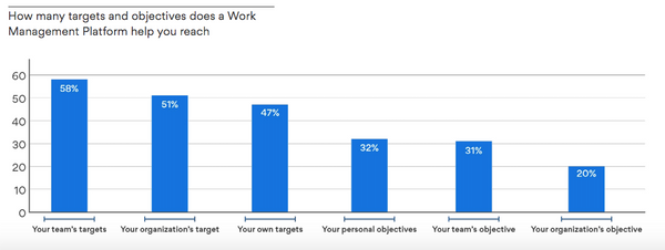 How many targets and objectives does a Work Management Platform help you reach