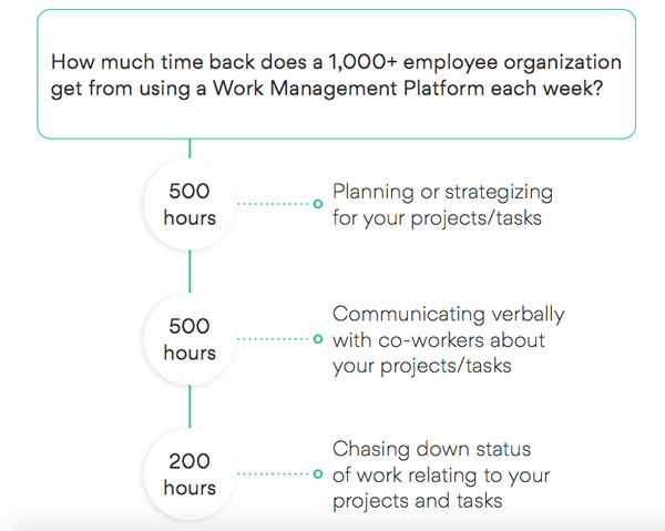 How much time back does a 1,000+ employee organization get from using a Work Management Platform each week?