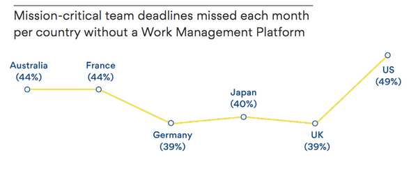 Mission-critical team deadlines missed each month per country without a Work Management Platform