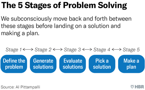 The_5_Stages_Of_Problem_Solving
