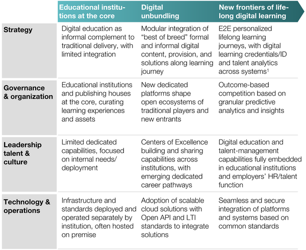 The current phase of digital unbundling can pave the way to more flexible, lifelong learning journeys