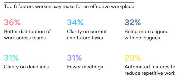 Top 6 factors workers say make for an effective workplace