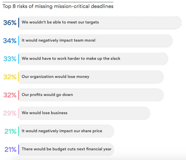 Top 8 risks of missing mission-critical deadlines