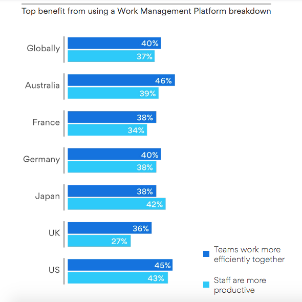 Top benefit from using a Work Management Platform breakdown