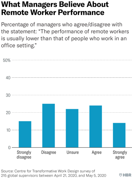 What-Managers-Believe-About-Remote-Worker-Performance