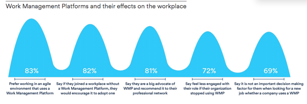 Work Management Platforms and their effects on the workplace