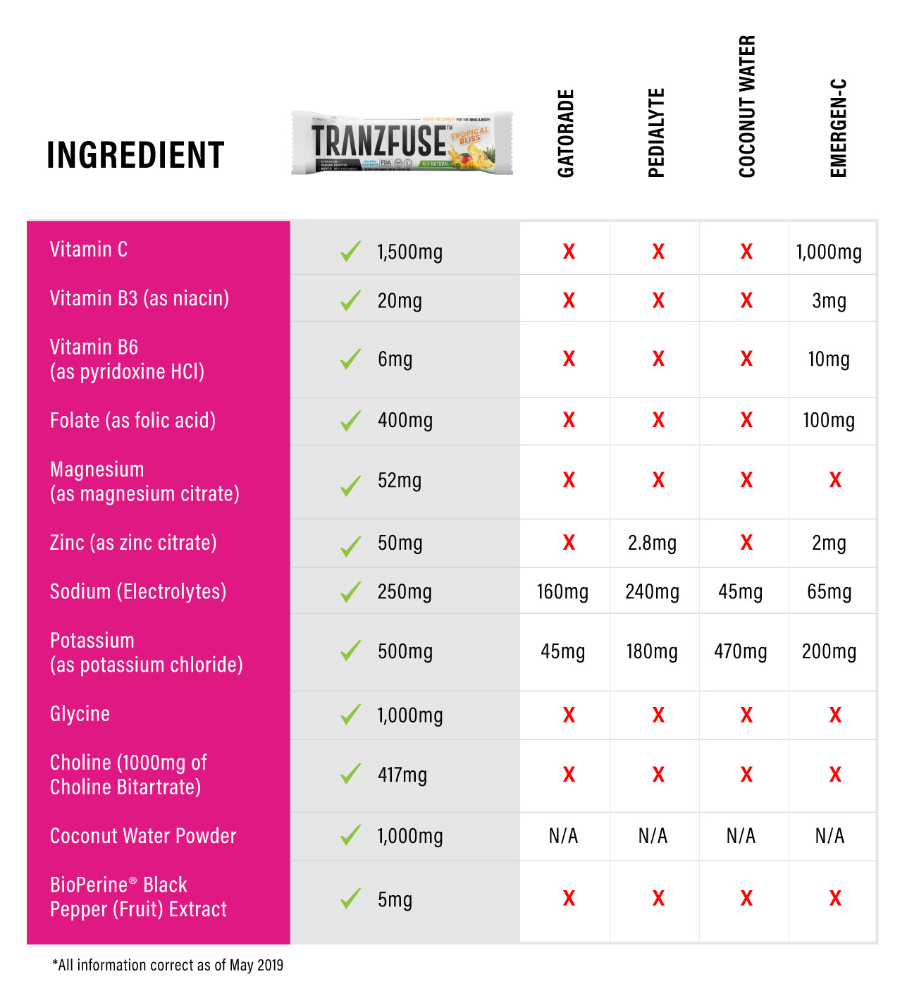 Tranzfuse Comparison Ingredients
