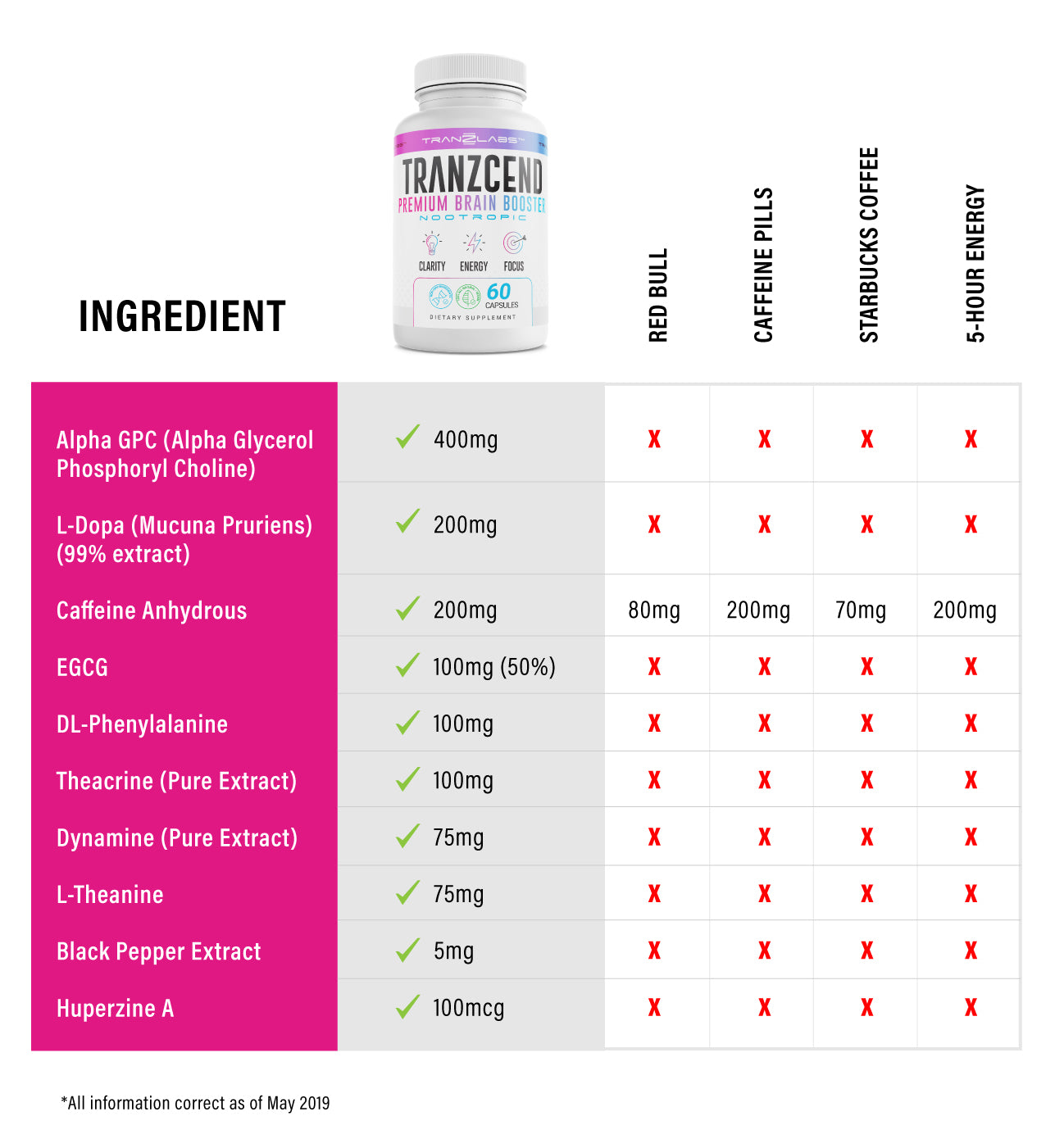Tranzcend Comparison Ingredients