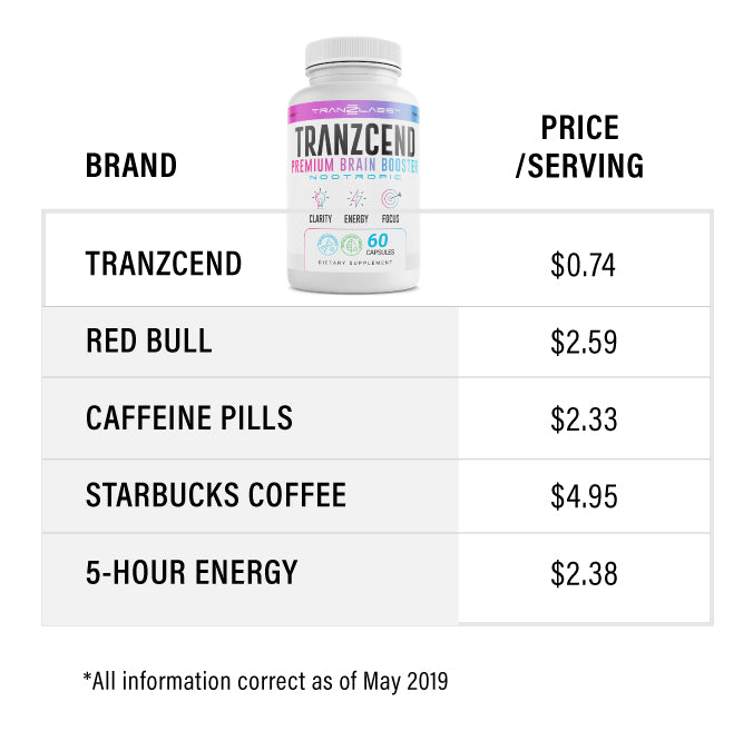 Tranzcend Comparison Price
