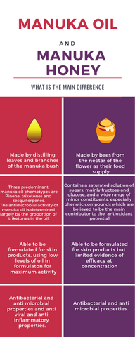 Manuka oil and manuka honey, the difference