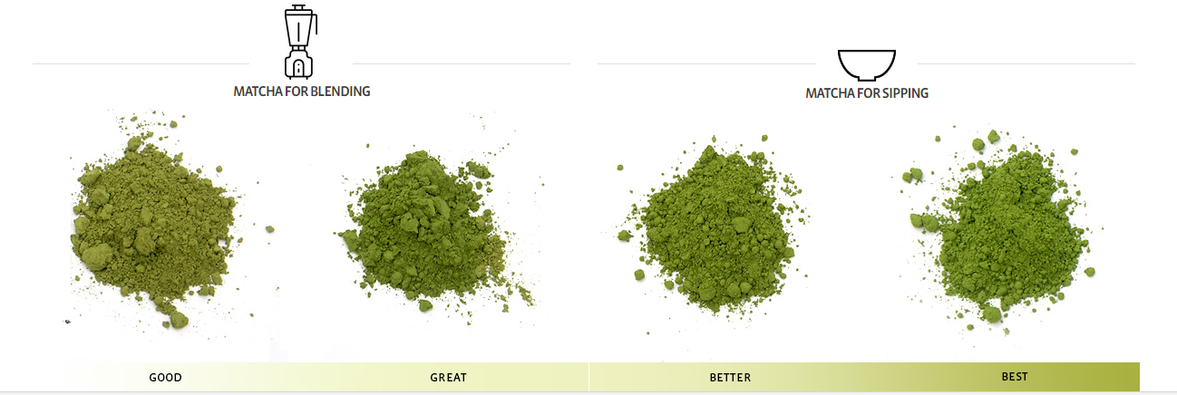 THE DIFFERENT GRADES OF MATCHA TEA