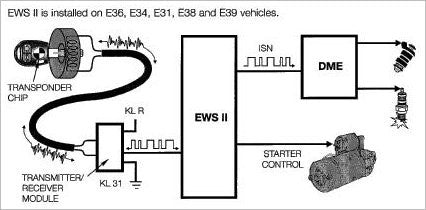 Fine Bmw E39 Ews Wiring Diagram Electronic Schematics Collections Wiring Cloud Hisonuggs Outletorg