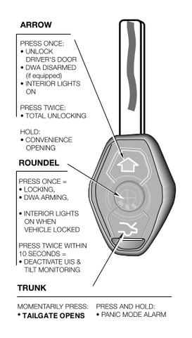 BMW remote key functions