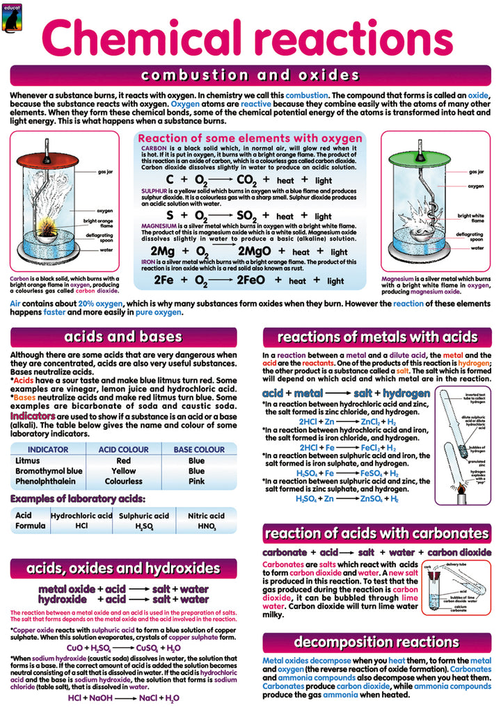 Poster  - Chemical Reactions