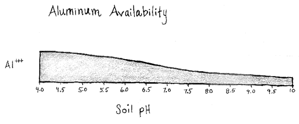 picture showing aluminum availability by pH