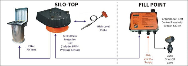 HYCONTROL - Shield Lite Silo Protection System