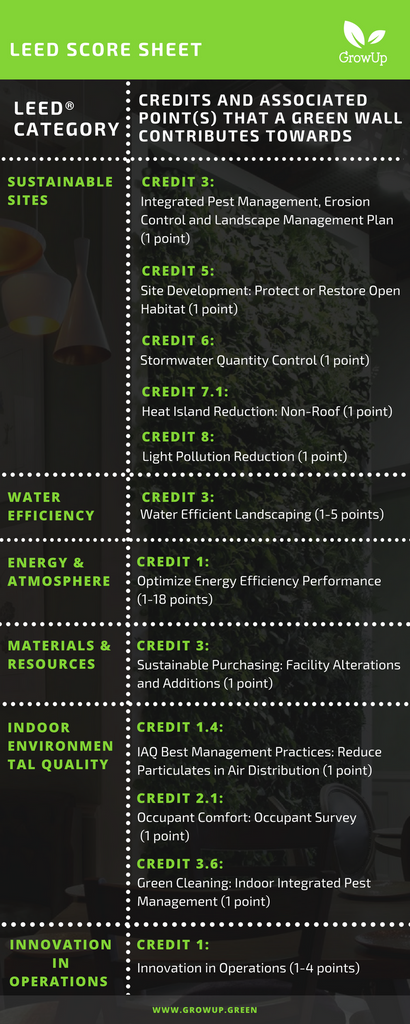 Lead categories | Credits and associated points that a green wall contributes towards