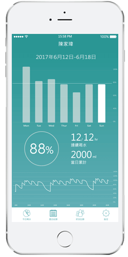 drinkupApp與apple建康和Fitbit共享數據