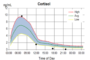 Cortisol test result