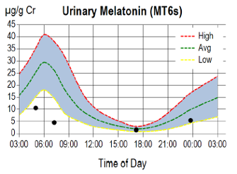 urinary-melatonin