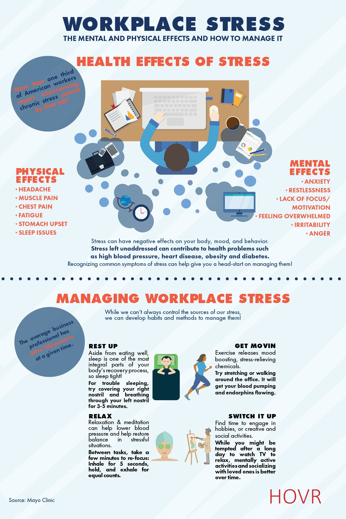 Workplace Stress (Infographic)