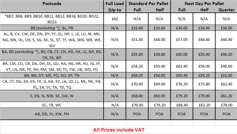 postcode delivery table