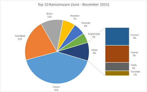 Top 10 Ransomware (June to November 2015)