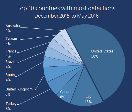 top-10-countries-most-ransomware-detections