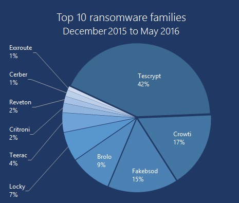 Top-10-Ransomware (December 2015 to May 2016)