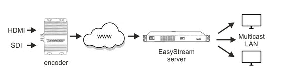 EasyStream - HTTP or HLS streams as an input