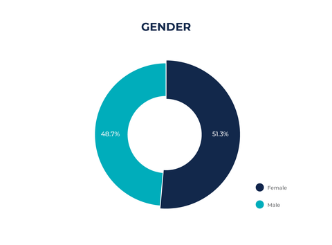 51.3% of Responses were from Females and 48.7% were from Males