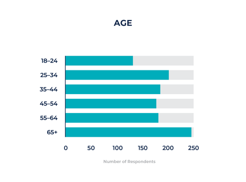 Ages of Responders
