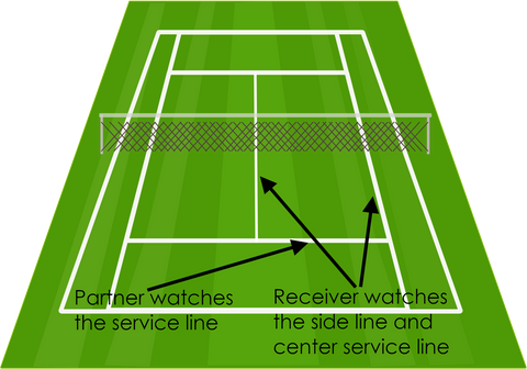 Tennis Doubles Partner Focus Areas